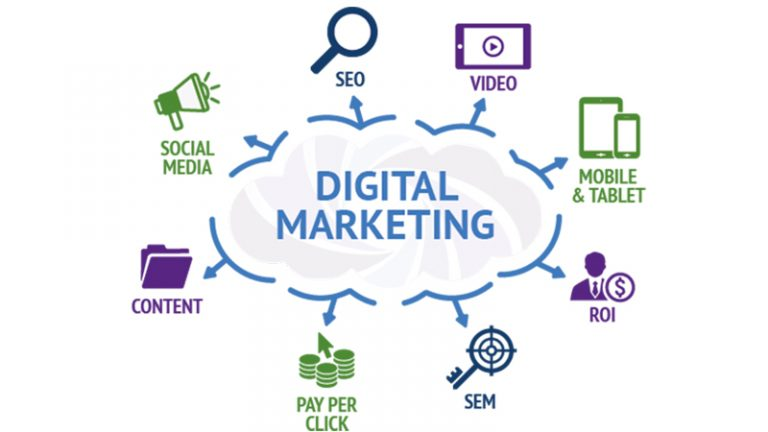 3 Expected Trends of Digital Marketing to Take Over by 2020